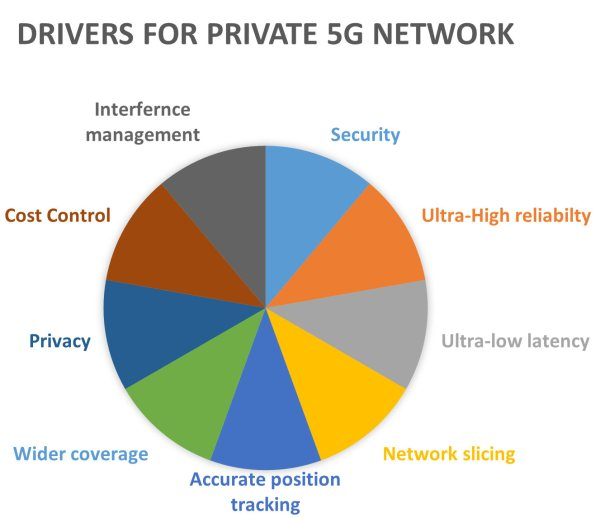 Drivers for private 5G