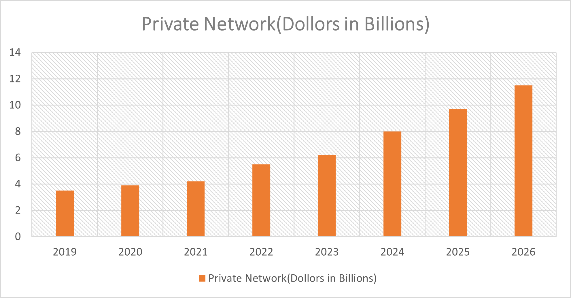 Private 5G networks