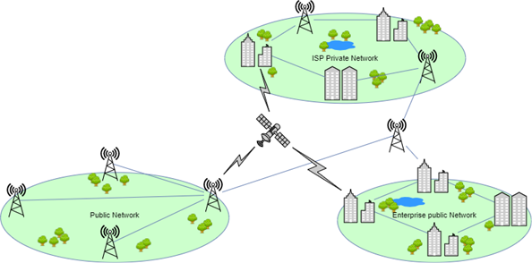 integrated private network and independent private network.